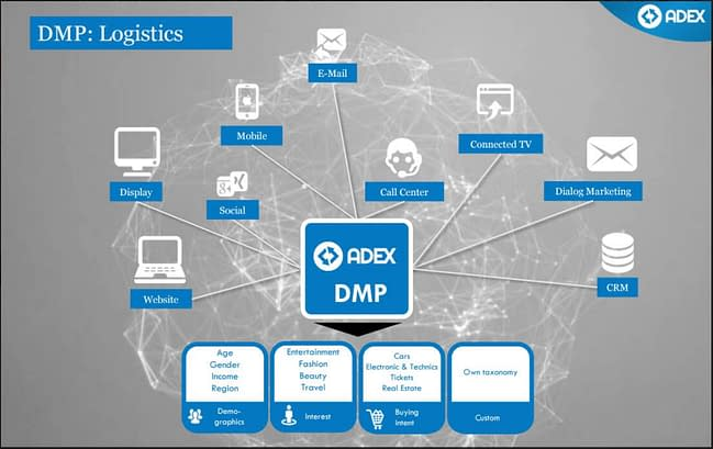 the adex dmp logistics