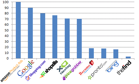 The Top Ten Comparison Shopping Engines Compared – Q2 2012