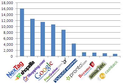 comparison-shopping-revenue-q12009