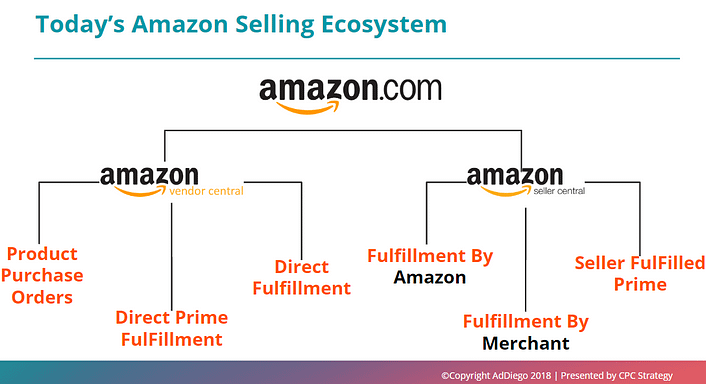 selling on amazon vendor vs seller central