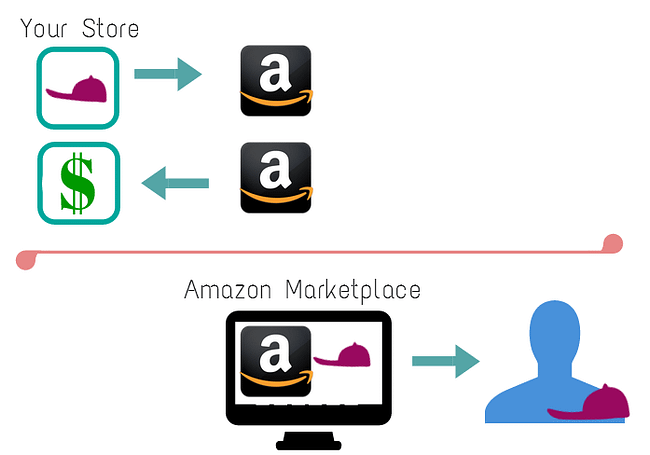 Amazon-seller-marketplace1