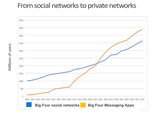 private messenger network growth mark schaefer