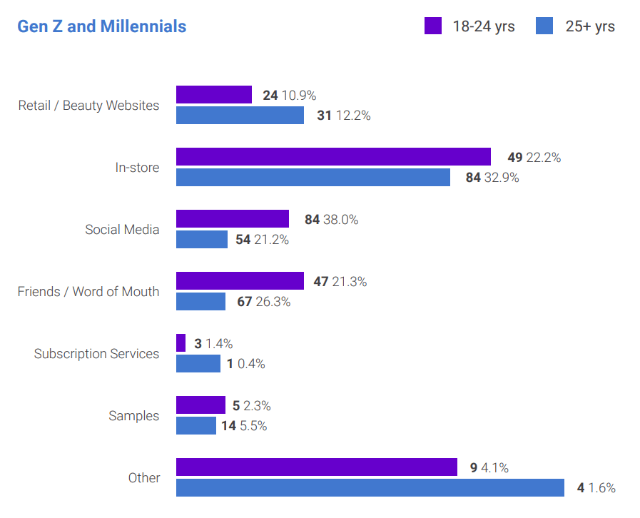 gen z and millennials beauty product discovery