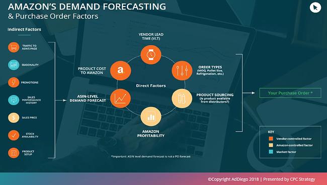 amazon demand forecasting hybrid strategy