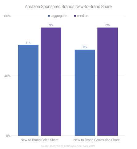 amazon sponsored brands data from q3 2019
