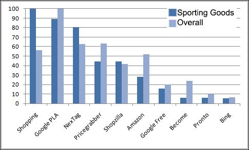 Q4 2012 CSE Rankings: Sporting Goods Edition