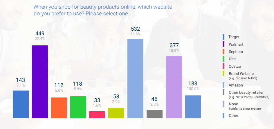 online beauty websites that shoppers prefer