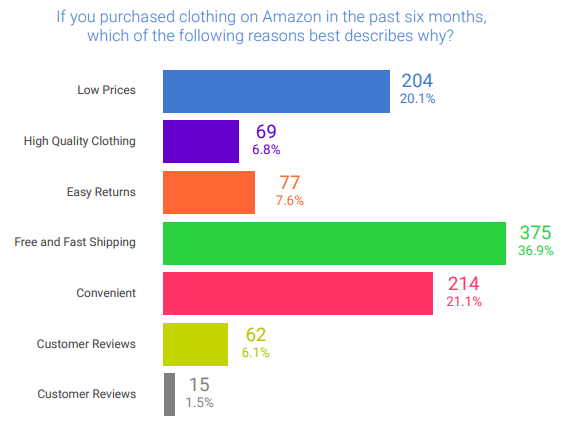 amazon apparel shopping trends 2019