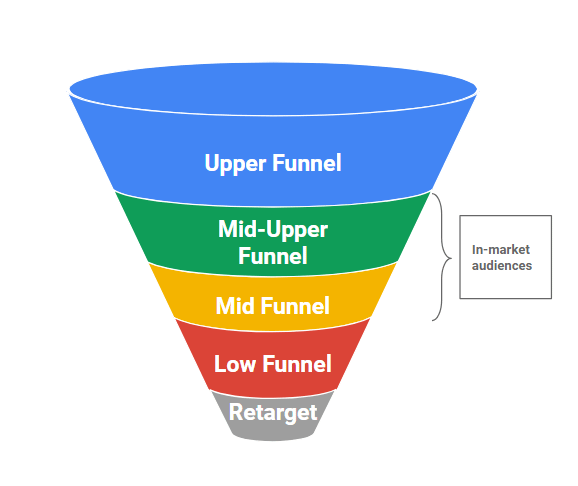 google search campaigns funnel cpc strategy in market audiences for search ads