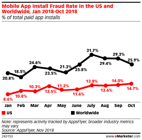 mobile app marketing fraud rising