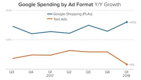 google pla increase