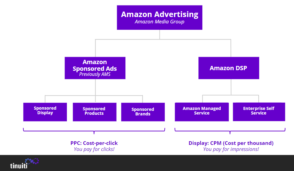 amazon advertising ecosystem
