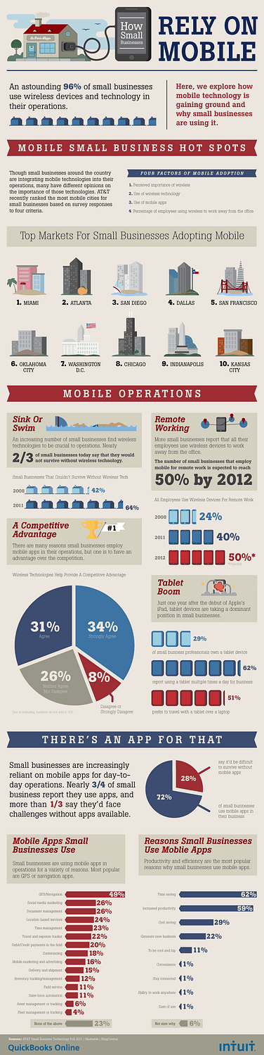 mobile-devices-in-business-infographic