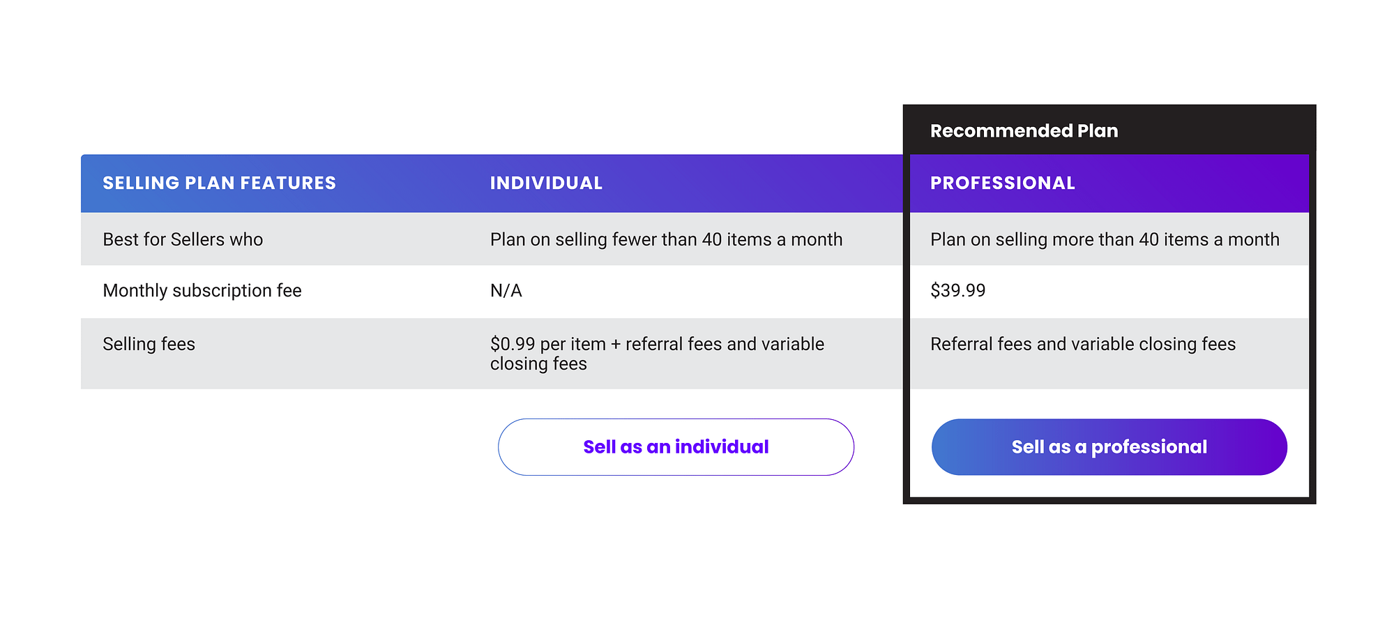 professional amazon selling plan vs individual
