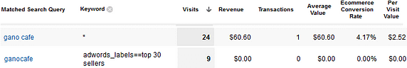 Matched Search Query and Product Targets