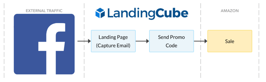 landingcube-facebook-ads-amazon-ads-landing-page-funnel
