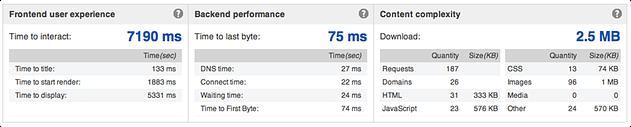 Nike website speed