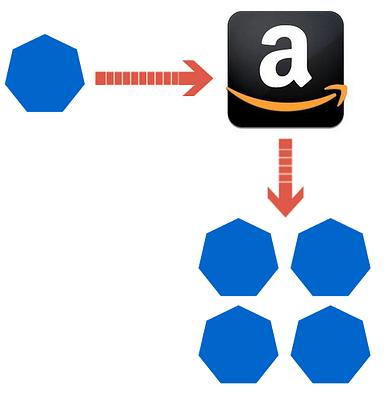 Amazon FBA commingling