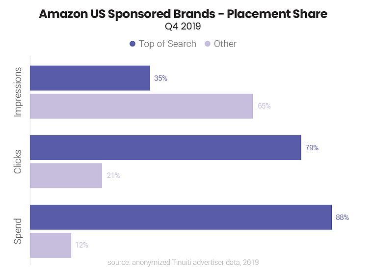 amazon sponsored brands placement share q4 2019