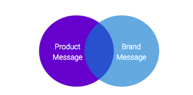 messaging for products