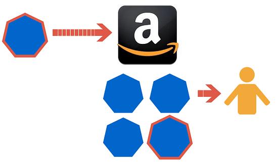 Amazon commingling for FBA