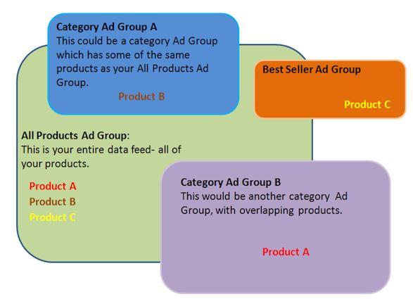 Product Listing Ads bid overlap