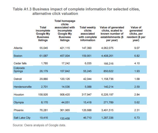 google-put-cities-on-map-data