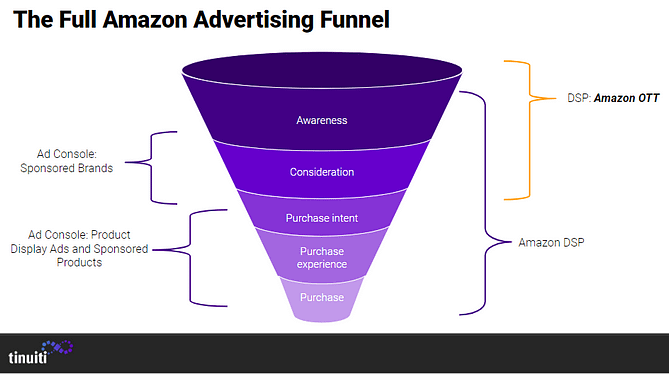 amazon advertising funnel with OTT at the mid top funnel