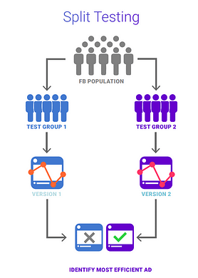 how to split test graphic