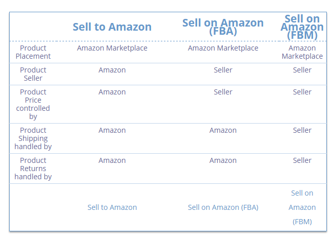 pros and cons of amazon 3p vs 1p