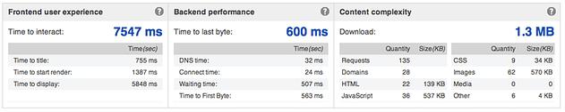Stub Hub Page load time