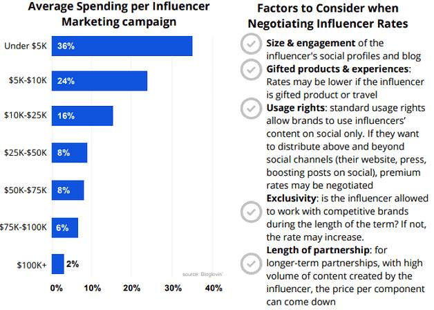 influencer marketing ad spend budgets