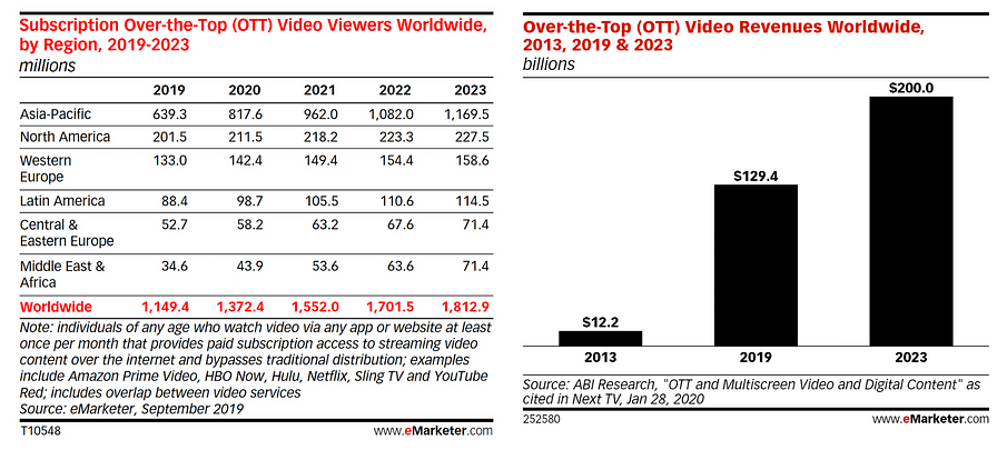 ott stats from emarketer on ott ad investment and streaming user growth