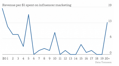 influencer marketing roi tomoson research cpc strategy blog