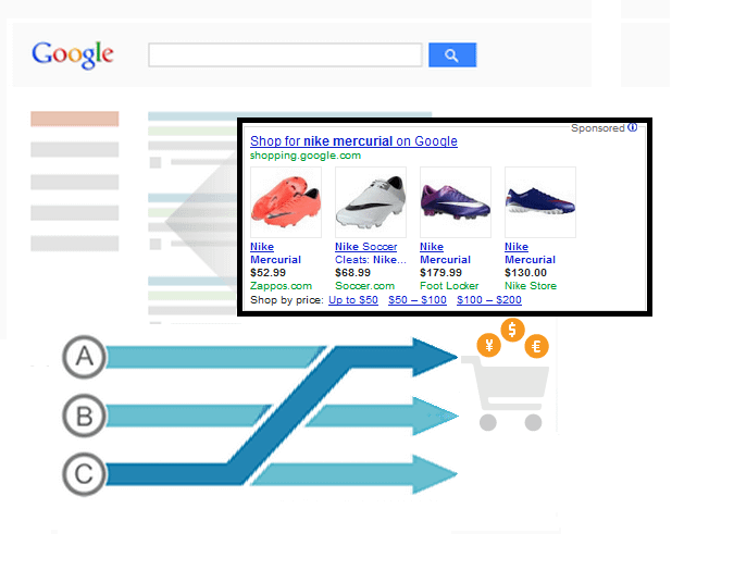 Advanced Analytics for Google Shopping – Tracking Product Ads in Google Analytics
