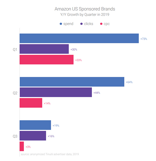 amazon sponsored brands growth from q3 2019