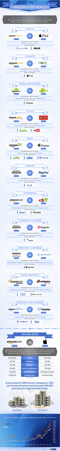 Amazon v. The World - An Infographic