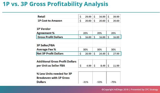1p vs 3p profit analysis amazon hybrid model