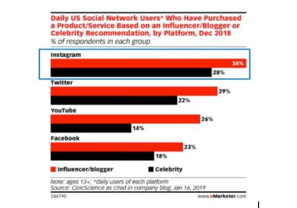 influencer instagram statistic