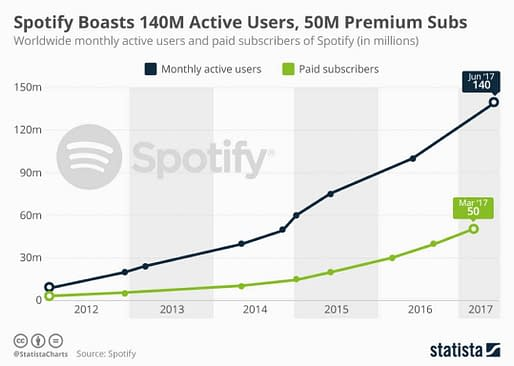 spotify ads spotify growth cpc strategy blog chart
