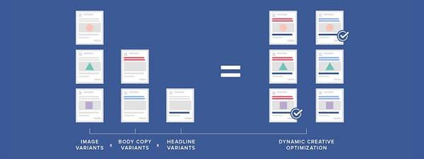 Facebook Dynamic Creative Ad