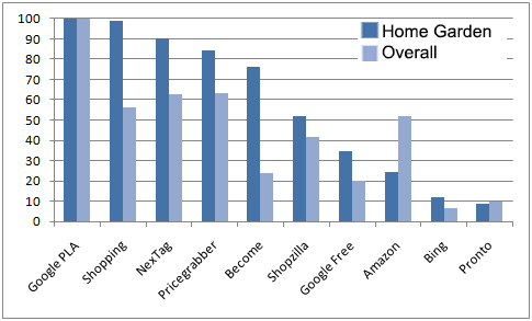 Q4 2012 CSE Rankings: Home and Garden Edition