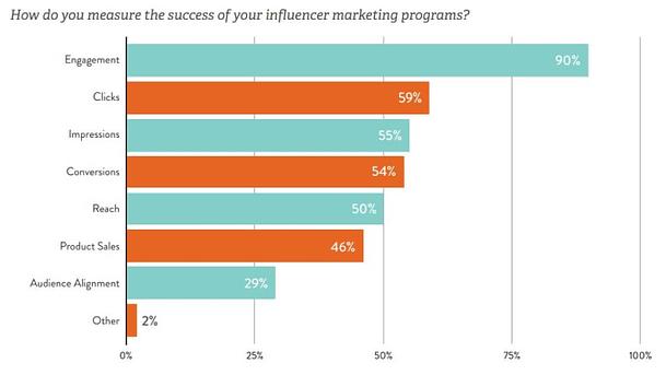 linqia influencer marketing study measure success roi cpc strategy blog