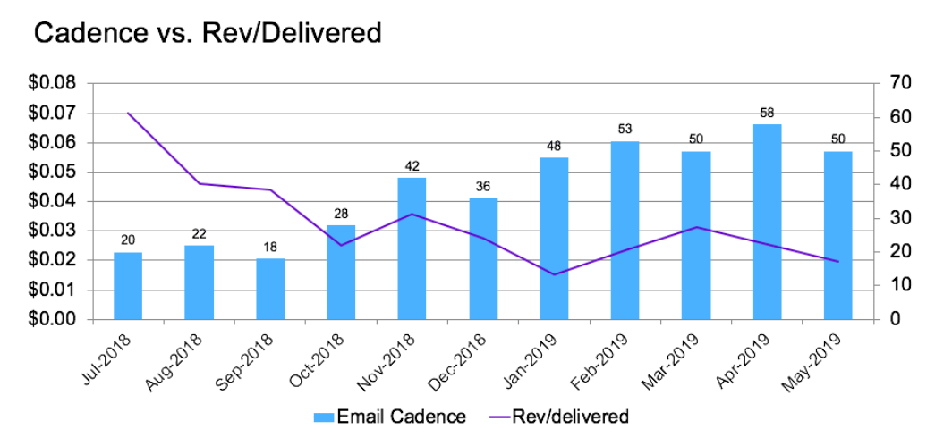email-cadence