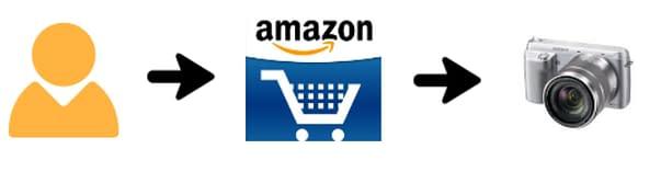 Shopping on the Amazon Marketplace