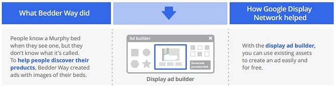 Google Dynamic Remarketing, images