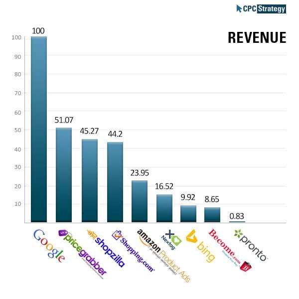 Revenue-Q1-2014