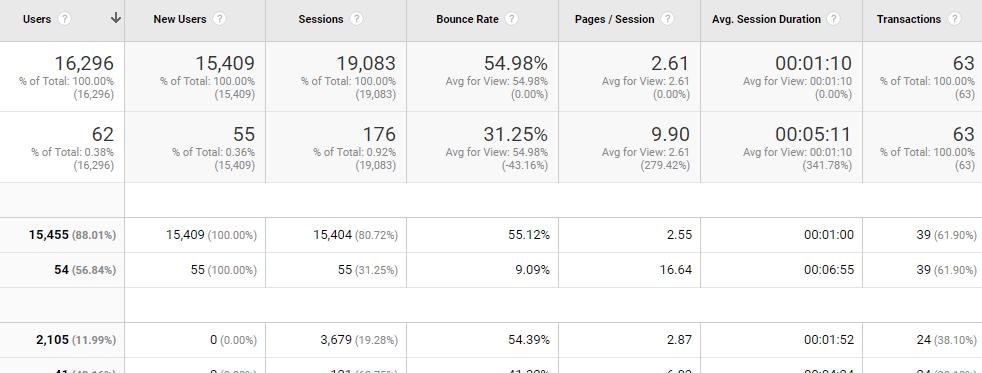 Intent driven metrics rlsa