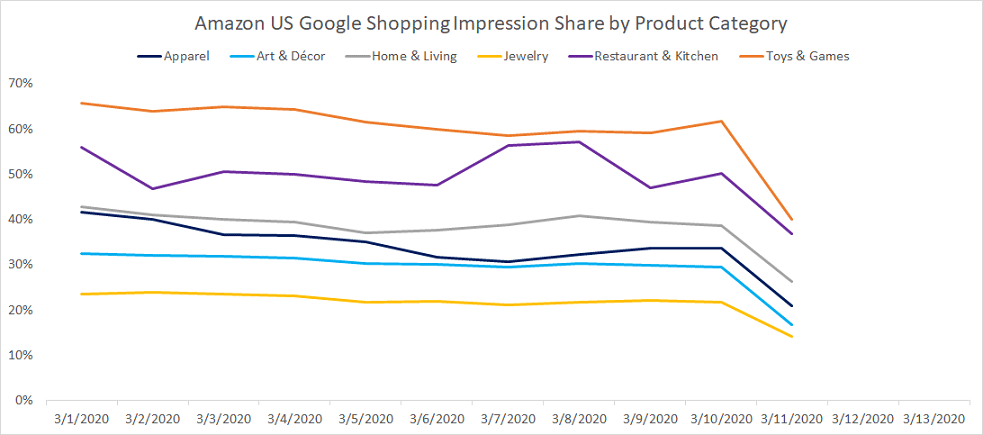 Amazon Reduces Google Shopping and Text Ad Advertising as it Prioritizes 'Essential Products' Amid COVID-19