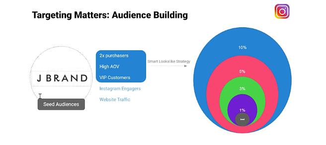 instagram audience building targeting